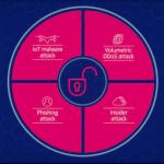 Nokia lanza NetGuard XDR y MDR para fortalecer la seguridad de redes 5G